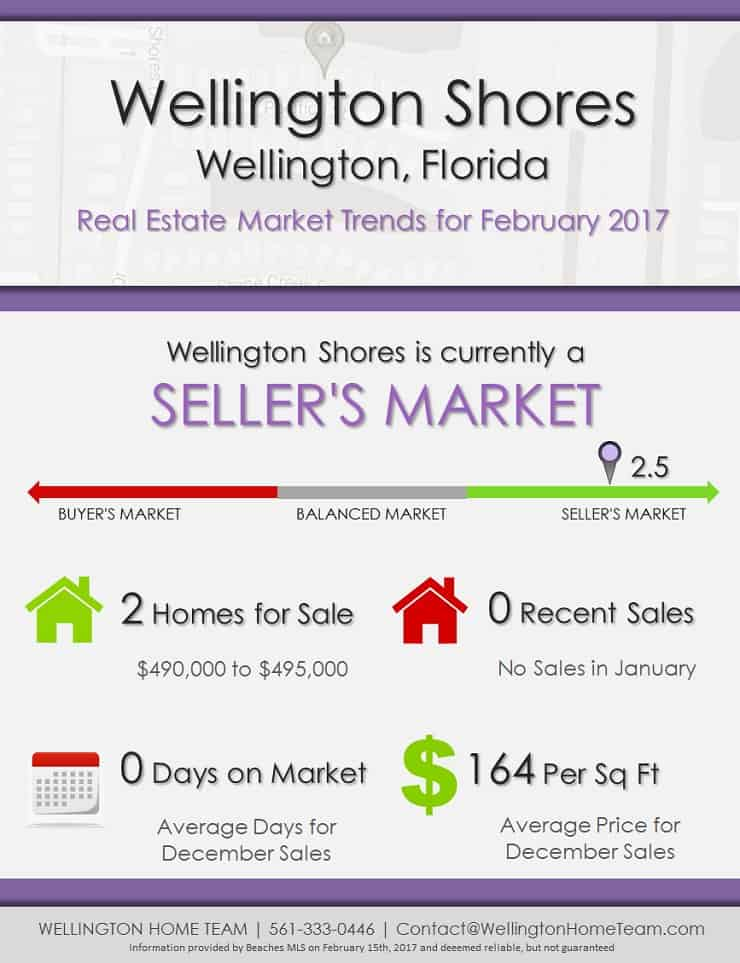 Wellington Shores Wellington Florida Real Estate Market Trends - FEB 2017