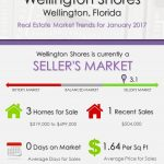 Wellington Shores Wellington, FL Real Estate Market Trends | JAN 2017