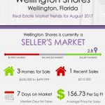Wellington Shores Wellington, FL Real Estate Market Trends | AUG 2017