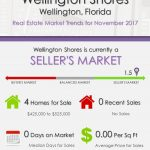 Wellington Shores Wellington, FL Real Estate Market Trends | NOV 2017