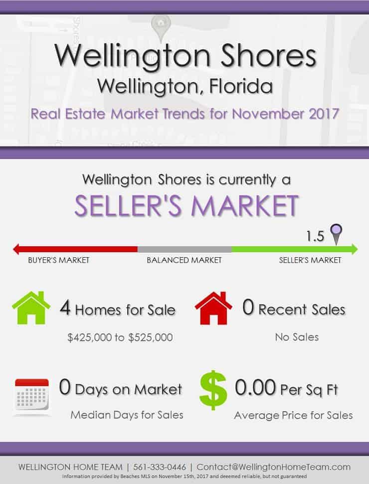 Wellington Shores Wellington Florida Real Estate Market Trends November 2017