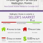 Wellington Shores Wellington, FL Real Estate Market Trends | OCT 2017
