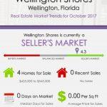 Wellington Shores Wellington, FL Real Estate Market Trends | OCT 2017
