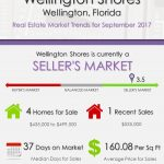 Wellington Shores Wellington, FL Real Estate Market Trends | SEP 2017