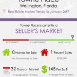 Towne Place Wellington, FL Real Estate Market Trends | JAN 2017