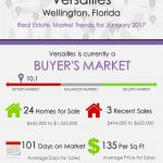 Versailles Wellington, FL Real Estate Market Trends | JAN 2017