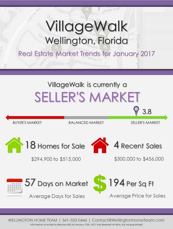 VillageWalk Wellington Florida Real Estate Market Trends for January 2017