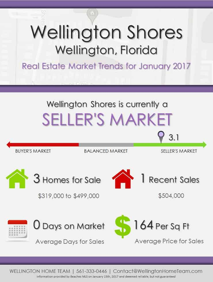Wellington Shores Wellington Florida Real Estate Market Trends for January 2017