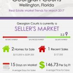 Georgian Courts Wellington, FL Real Estate Market Trends | MAR 2017