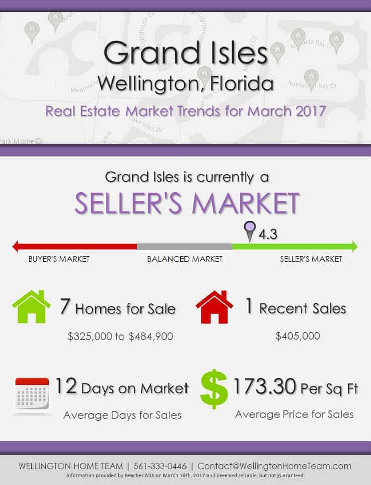 Grand Isles Wellington, FL Real Estate Market Trends | MAR 2017