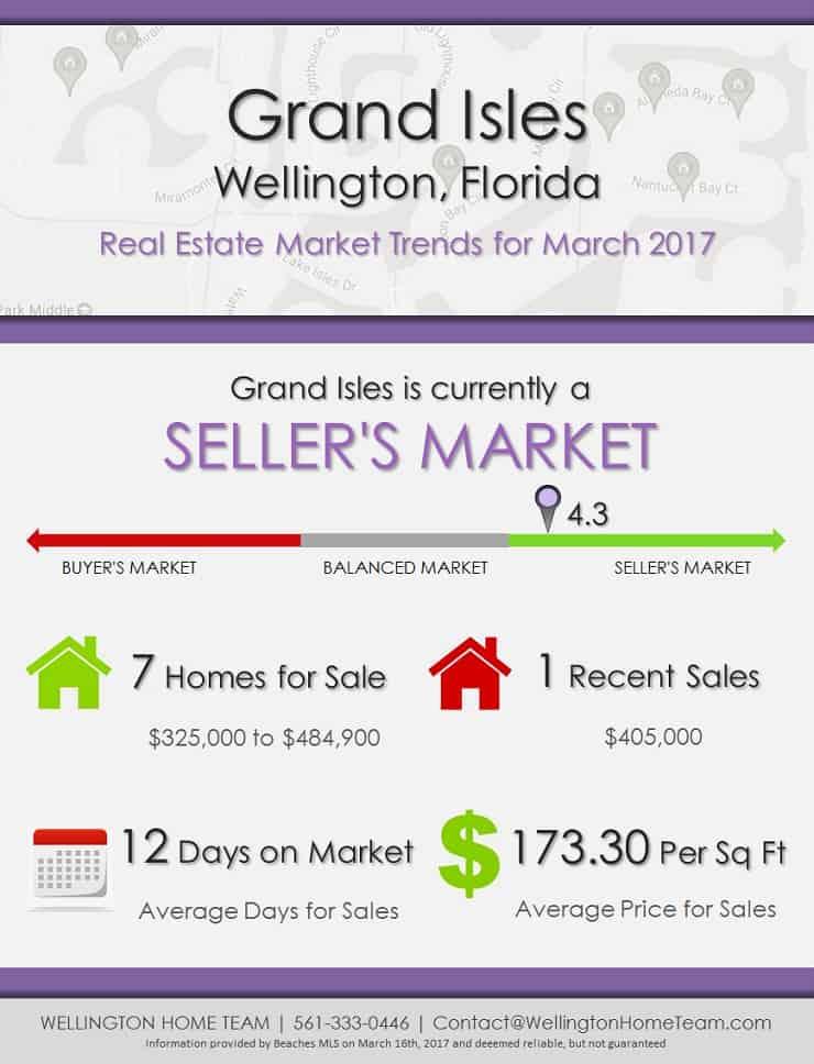 Grand Isles Wellington, FL Real Estate Market Trends | MAR 2017