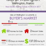 Isles at Wellington Wellington, FL Real Estate Market Trends | MAR 2017