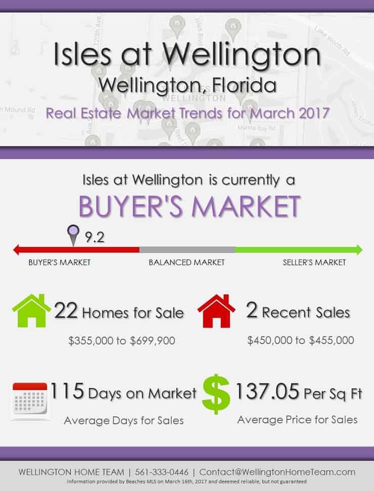 Isles at Wellington Wellington, FL Real Estate Market Trends | MAR 2017