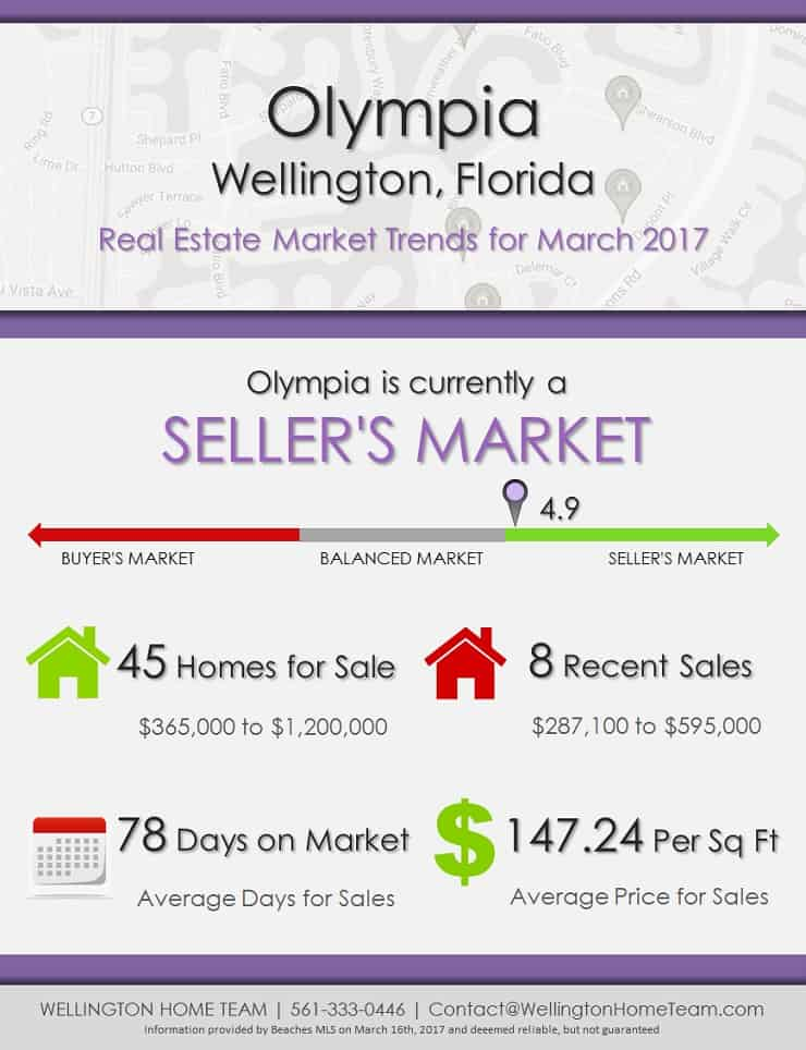 Wellington home team hansen real estate group inc for Real estate market trends