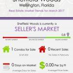 Sheffield Woods Wellington, FL Real Estate Market Trends | MAR 2017