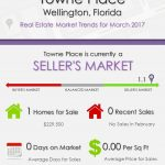 Towne Place Wellington, FL Real Estate Market Trends | MAR 2017