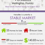 Versailles Wellington, FL Real Estate Market Trends | MAR 2017