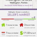 Wellington Shores Wellington, FL Real Estate Market Trends | MAR 2017