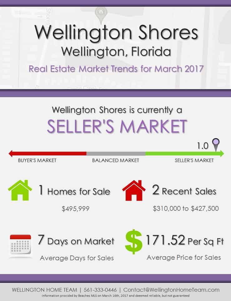 Wellington Shores Wellington, FL Real Estate Market Trends | MAR 2017