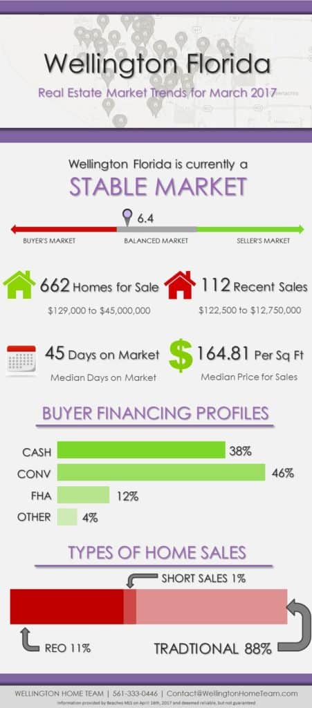 Wellington Florida Homes for Sale and Real Estate Market Report March 2017