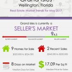 Grand Isles Wellington, FL Real Estate Market Trends | MAY 2017