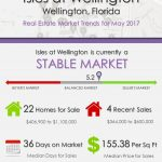 Isles at Wellington Wellington, FL Real Estate Market Trends | MAY 2017
