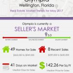 Olympia Wellington, FL Real Estate Market Trends | MAY 2017