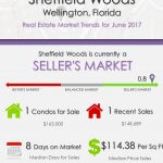 Sheffield Woods Wellington, FL Real Estate Market Trends | JUNE 2017