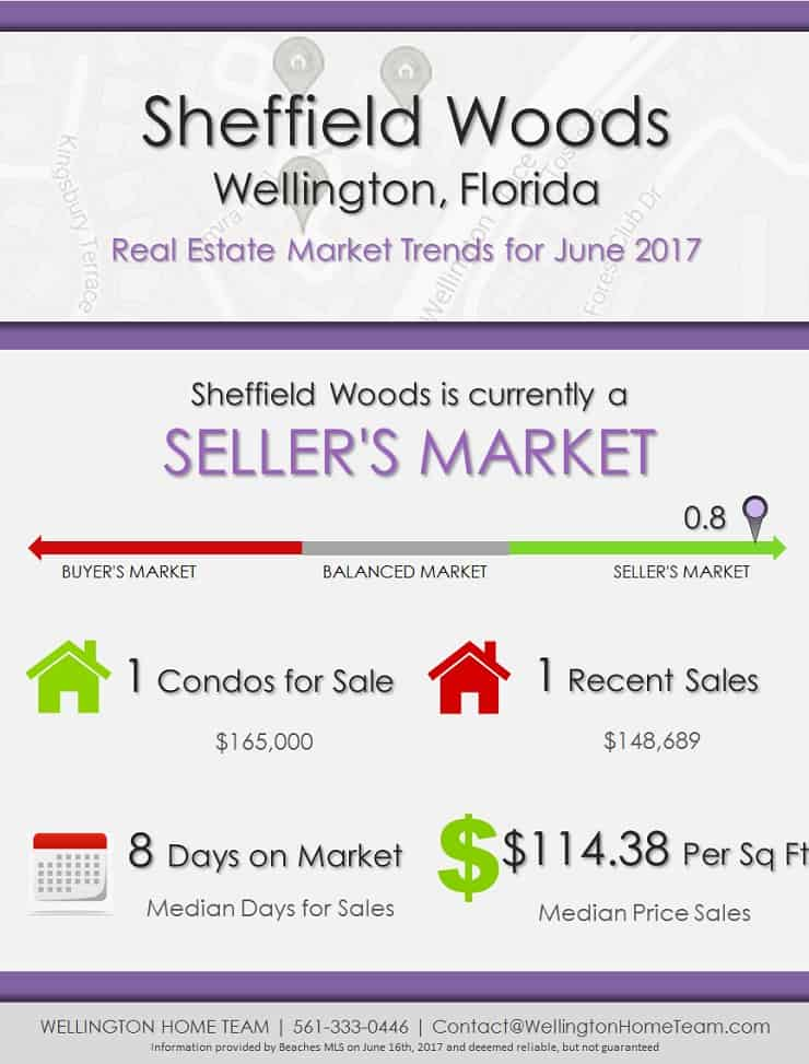 sheffield woods wellington fl real estate market trends. Black Bedroom Furniture Sets. Home Design Ideas