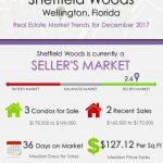 Sheffield Woods Wellington, FL Real Estate Market Trends | DEC 2017