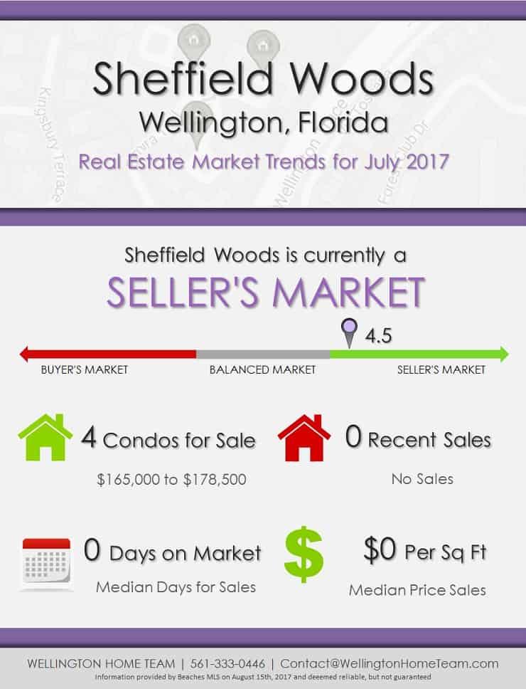 Sheffield Woods Wellington Florida Real Estate Market Trends July 2017