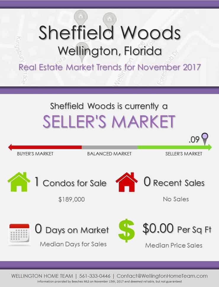 Sheffield Woods Wellington Florida Real Estate Market Trends November 2017