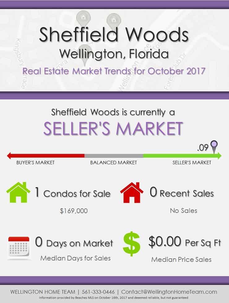 Sheffield Woods Wellington Florida Real Estate Market Trends October 2017