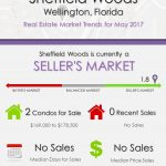 Sheffield Woods Wellington, FL Real Estate Market Trends | MAY 2017