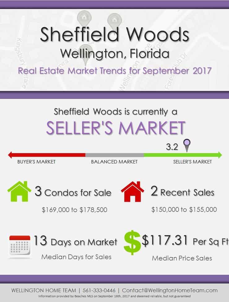 Sheffield Woods Wellington Florida Real Estate Market Trends for September 2017