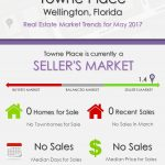 Towne Place Wellington, FL Real Estate Market Trends | MAY 2017