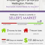 Wellington Shores Wellington, FL Real Estate Market Trends | MAY 2017