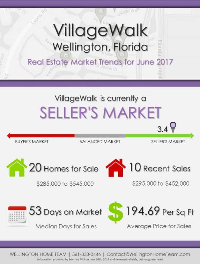 VillageWalk Wellington, FL Real Estate Market Trends JUNE 2017