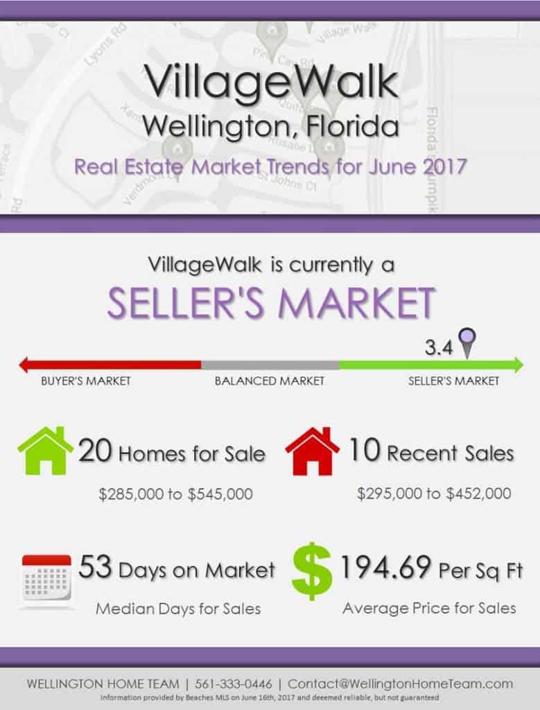 VillageWalk Wellington, FL Real Estate Market Trends | JUNE 2017
