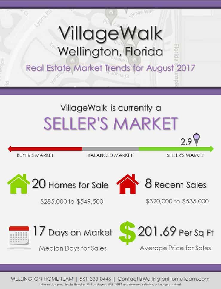 VillageWalk Wellington Florida Real Estate Market Trends July 2017