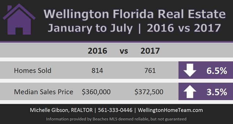 Wellington Florida Real Estate Market Report for January to July 2016 vs July 2017