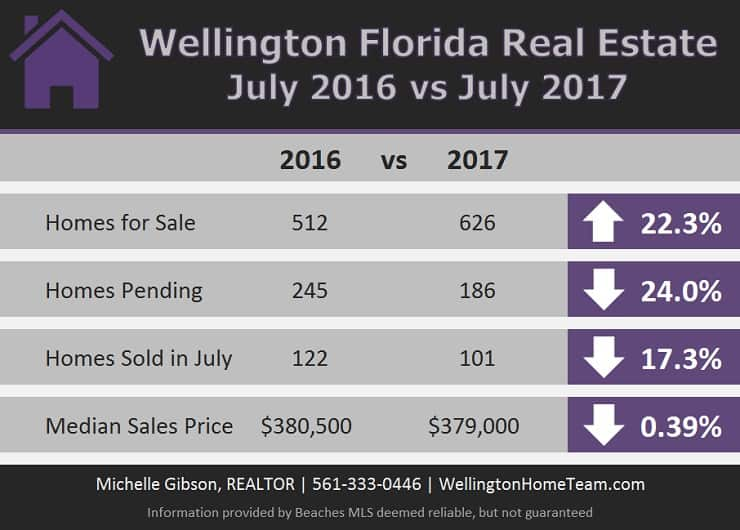 Is the Wellington Florida Real Estate Market Tanking?