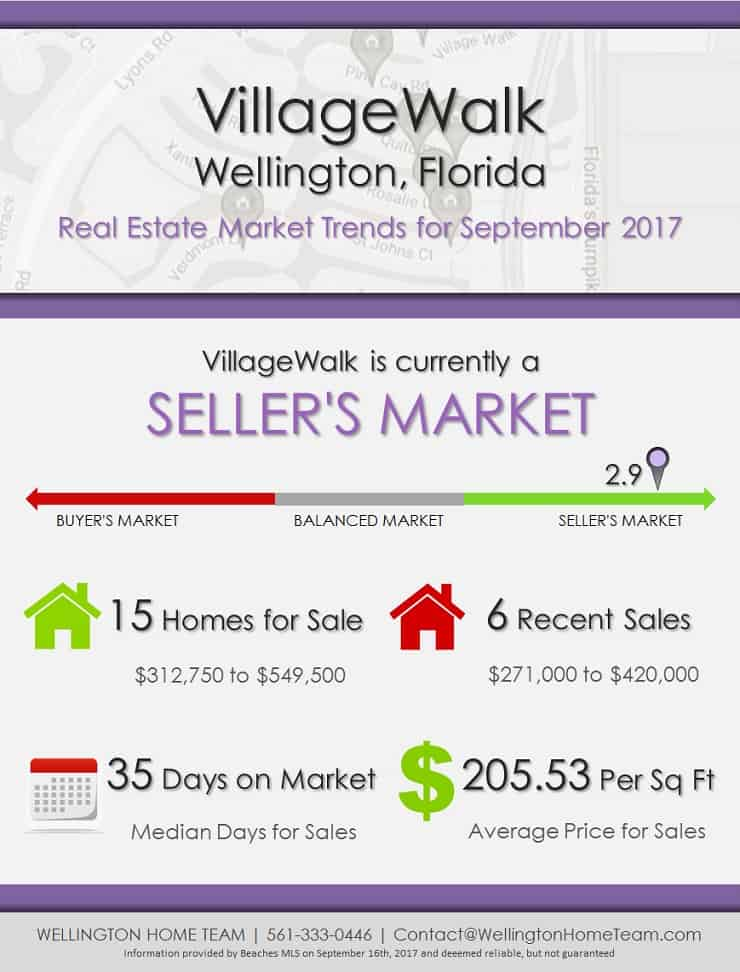 VillageWalk Wellington Florida Real Estate Market Trends for Sep 2017