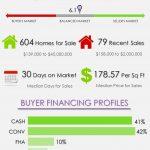 Wellington Florida Real Estate Market Trends | SEP 2017