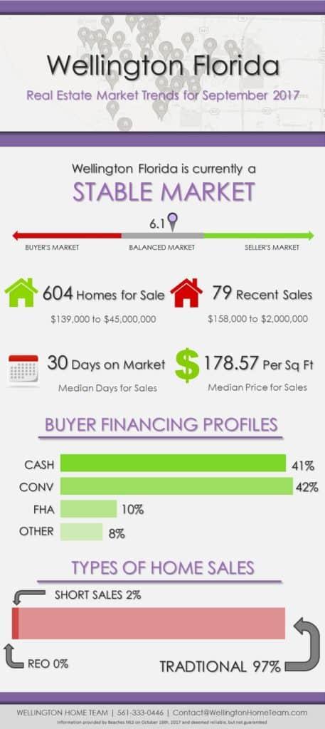 Wellington Florida Real Estate Market Trends September 2017