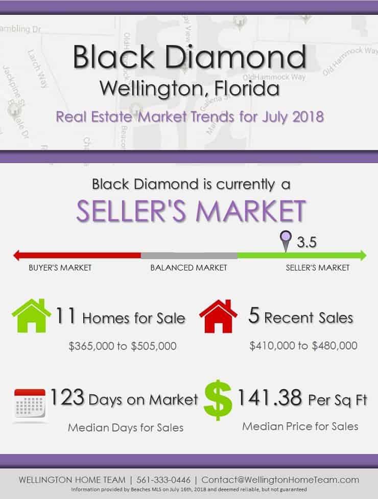 Black Diamond Wellington Florida Real Estate Market Report July 2018