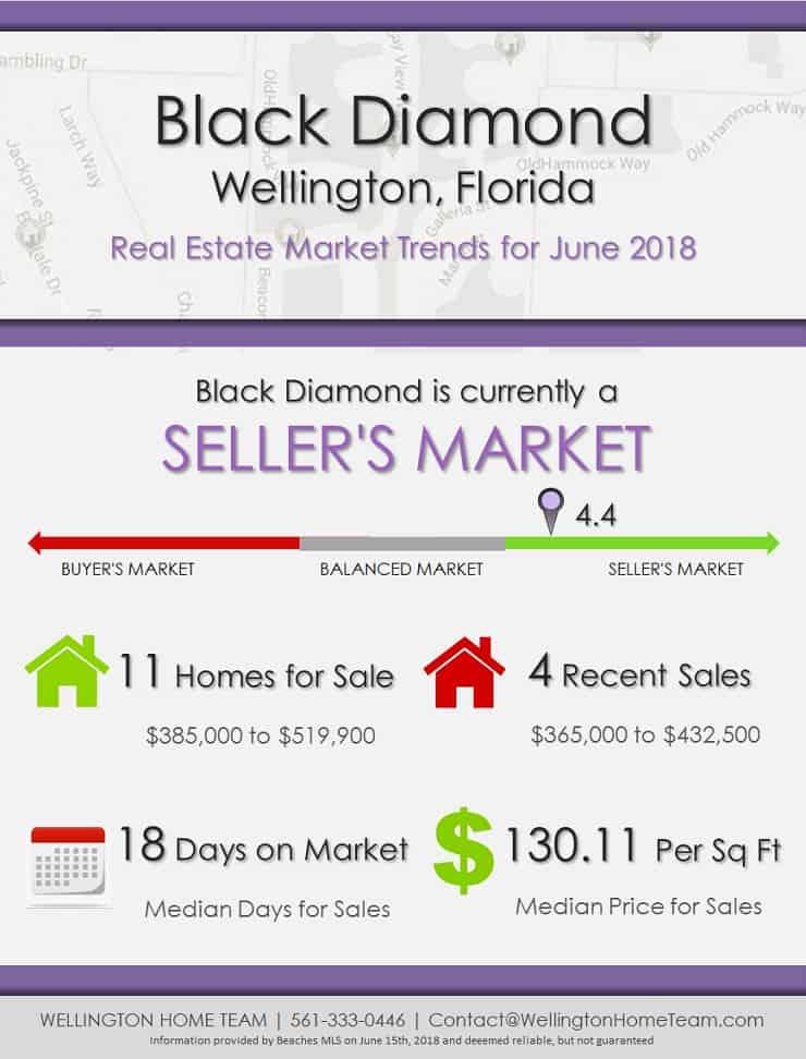 Black Diamond Wellington Florida Real Estate Market Trends June 2018
