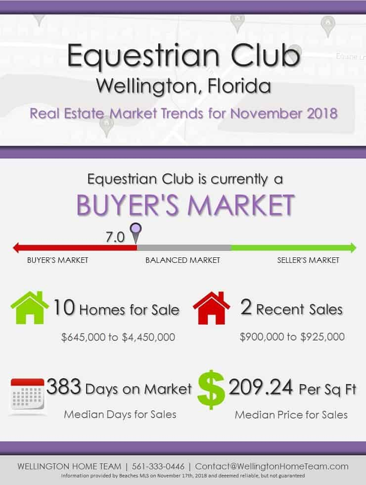 Equestrian Club Wellington Florida Real Estate Market Report NOV 2018
