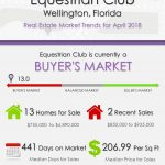 Equestrian Club Wellington Florida Real Estate Market Trends April 2018