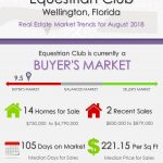Equestrian Club Wellington Florida Real Estate Market Trends August 2018